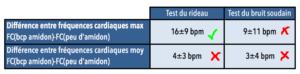 tableau fréquences cardiaques vs tests de comportement