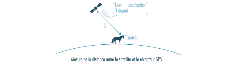 calcul distance satellite