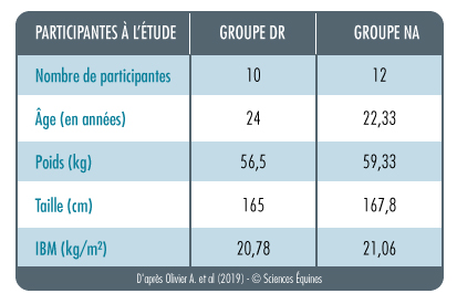 Tableau 1: Les participantes