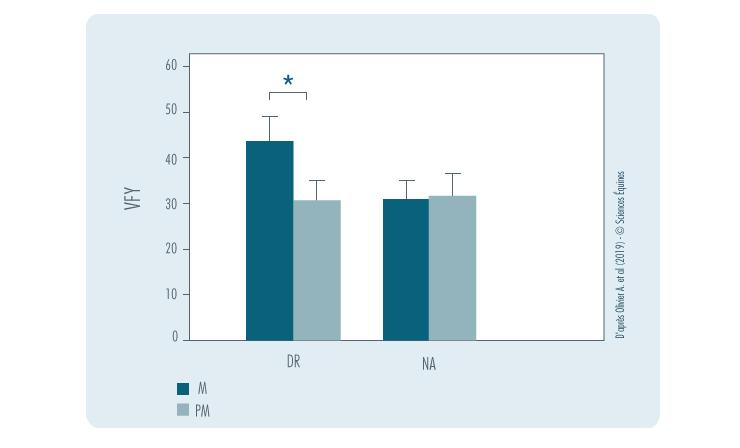 Figure 5 : Comparaison mousse/pas de mousse