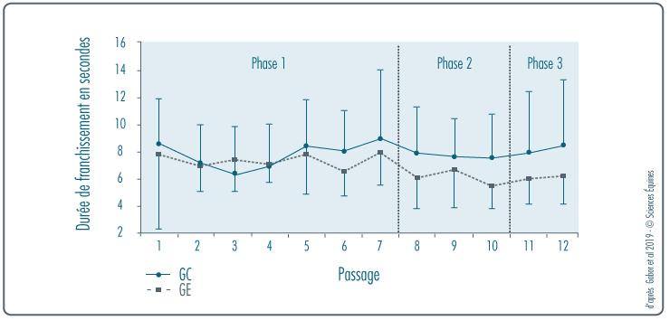 FIGURE 5: durée de franchissement en secondes pour chaque passage; GC en ligne continue et GE en pointillés. Les points indiquent les moyennes, les segments la déviation standard.