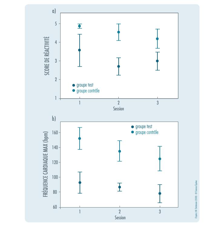 Figure 4 : score de réactivité (a) et rythme cardiaque maximum (b) chez les SÉ pendant la phase 1, groupe Test et groupe Contrôle (comme décrits ci-dessous)