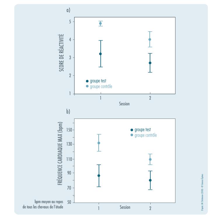 Figure 5 : résultats en phase 2 (apprentissage) tels que décrits ci-dessus